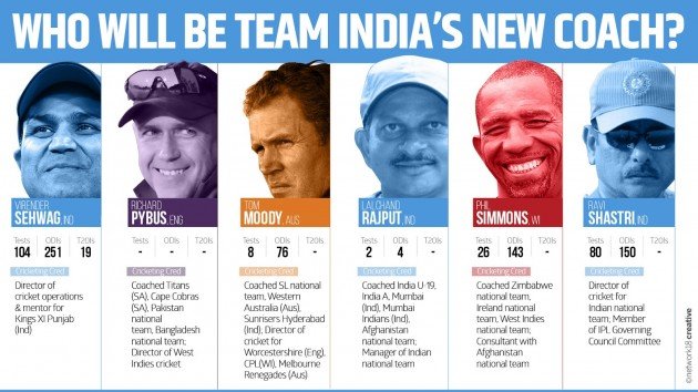Soumyadip.Choudhury_nw18.com_FW_Team_India_coach__final_6__infographic_Coaches_info_1007
