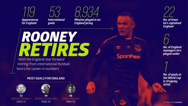 Wayne Rooney retirement