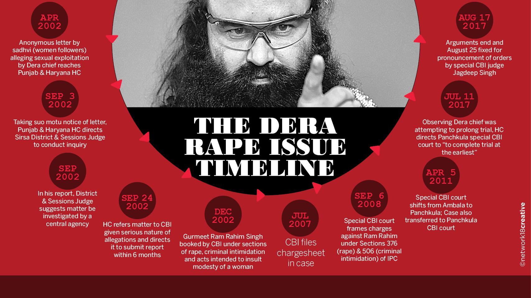 dera Rape Timeline