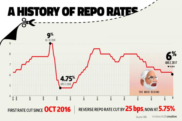 repo-rate-750x500