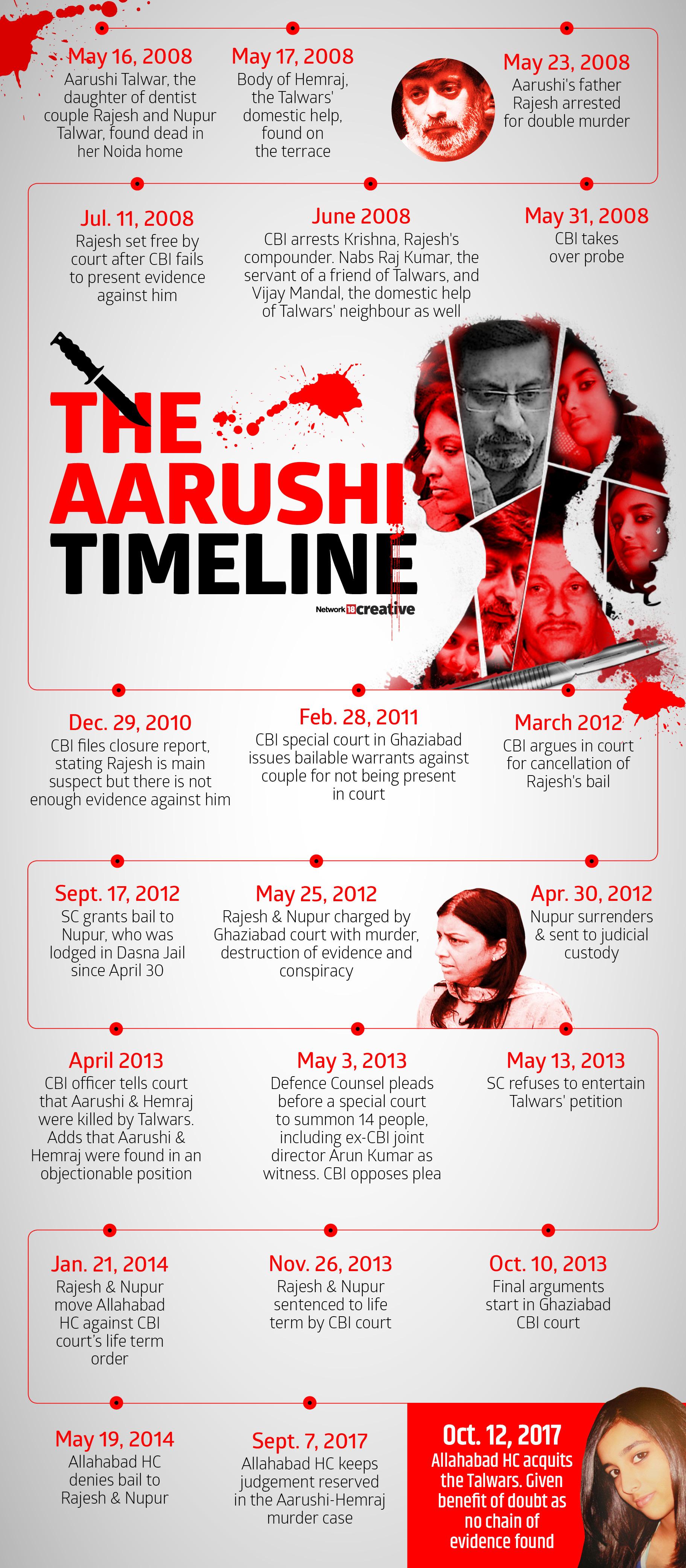 Aarushi Timeline