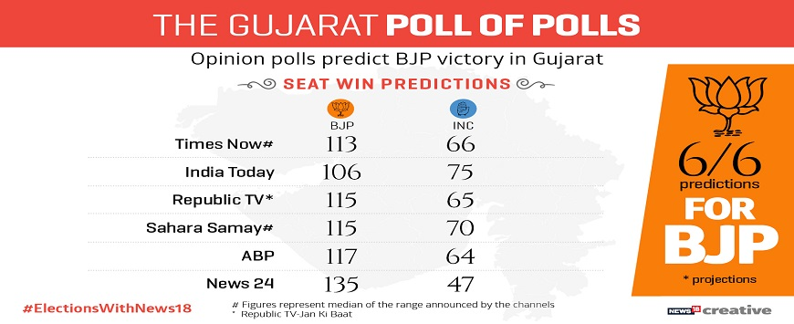 Gujarat poll of polls