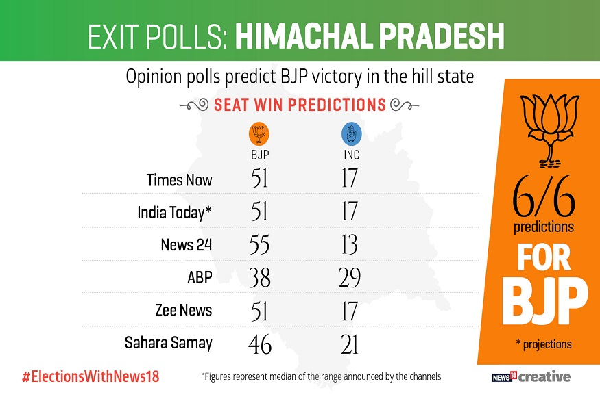 Himachal poll of polls