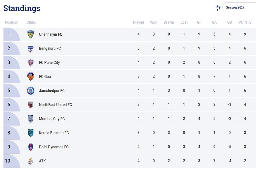 Team Standings Courtesy: ISL
