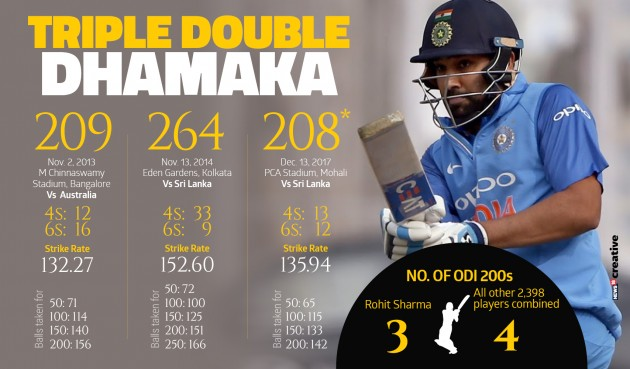 Rohit sharma 200 (1)