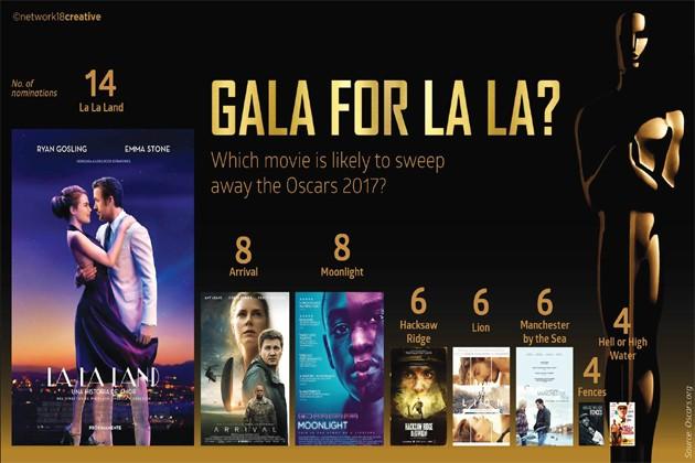 Oscars 2017: কী হতে চলেছে এবারের অ্যাকাডেমি অ্যাওয়ার্ডের মঞ্চে?