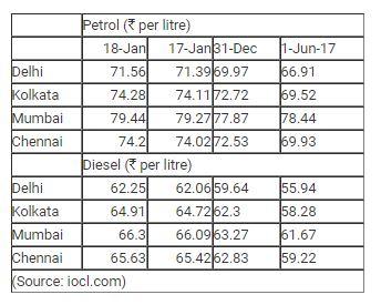petrol diesel rate chart