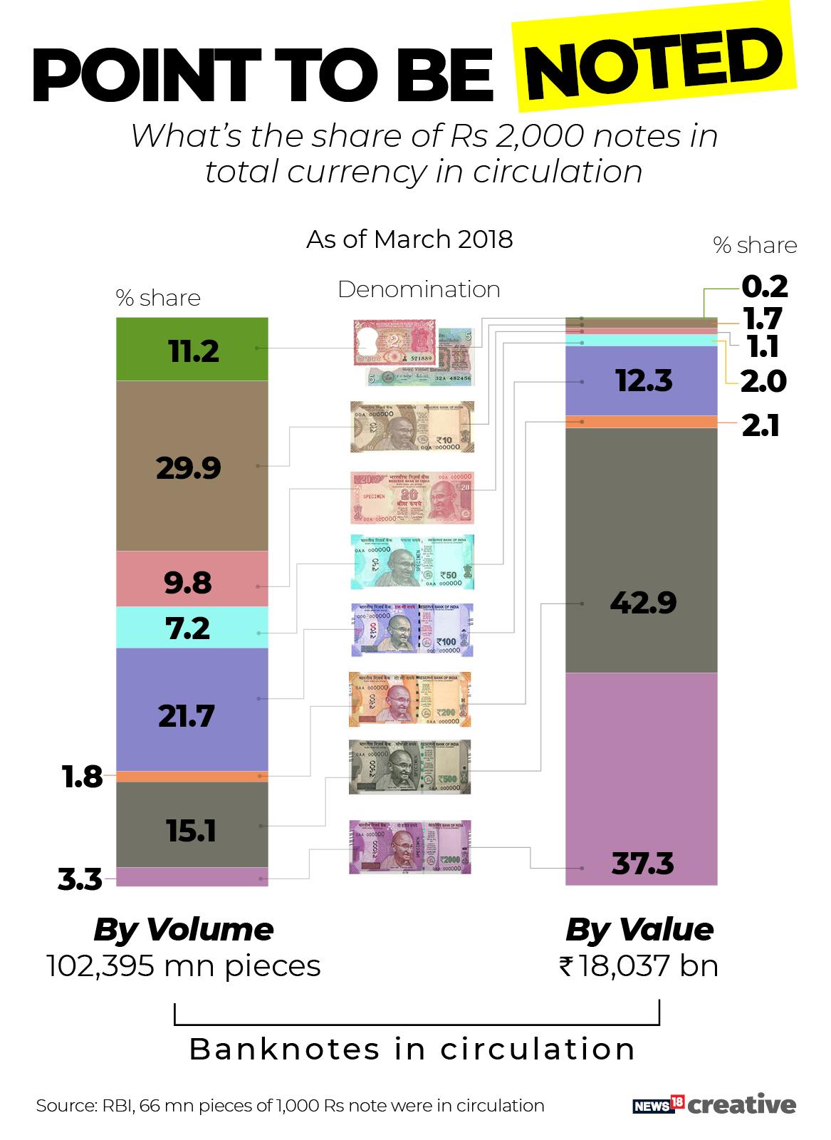 Bank notes in circulation
