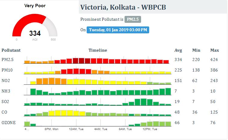 Victoria quality index