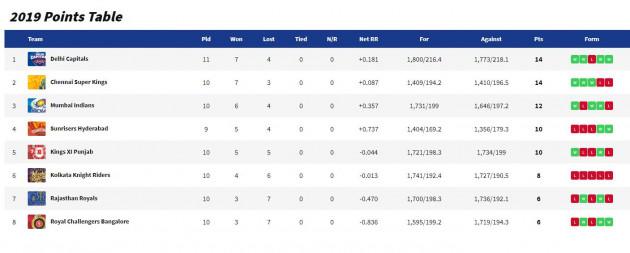IPL 2019 Standings