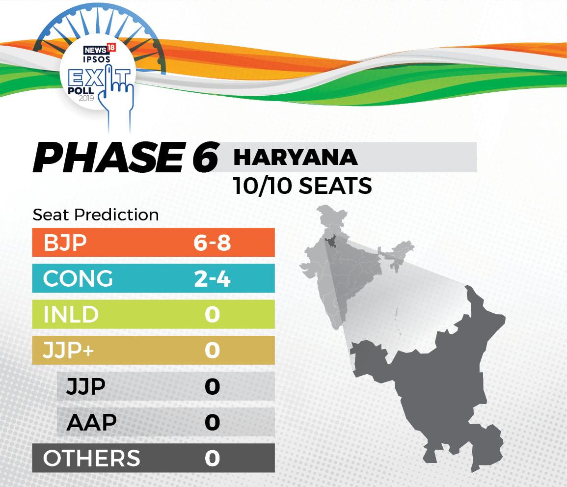 হরিয়ানা ধরে রাখল BJP