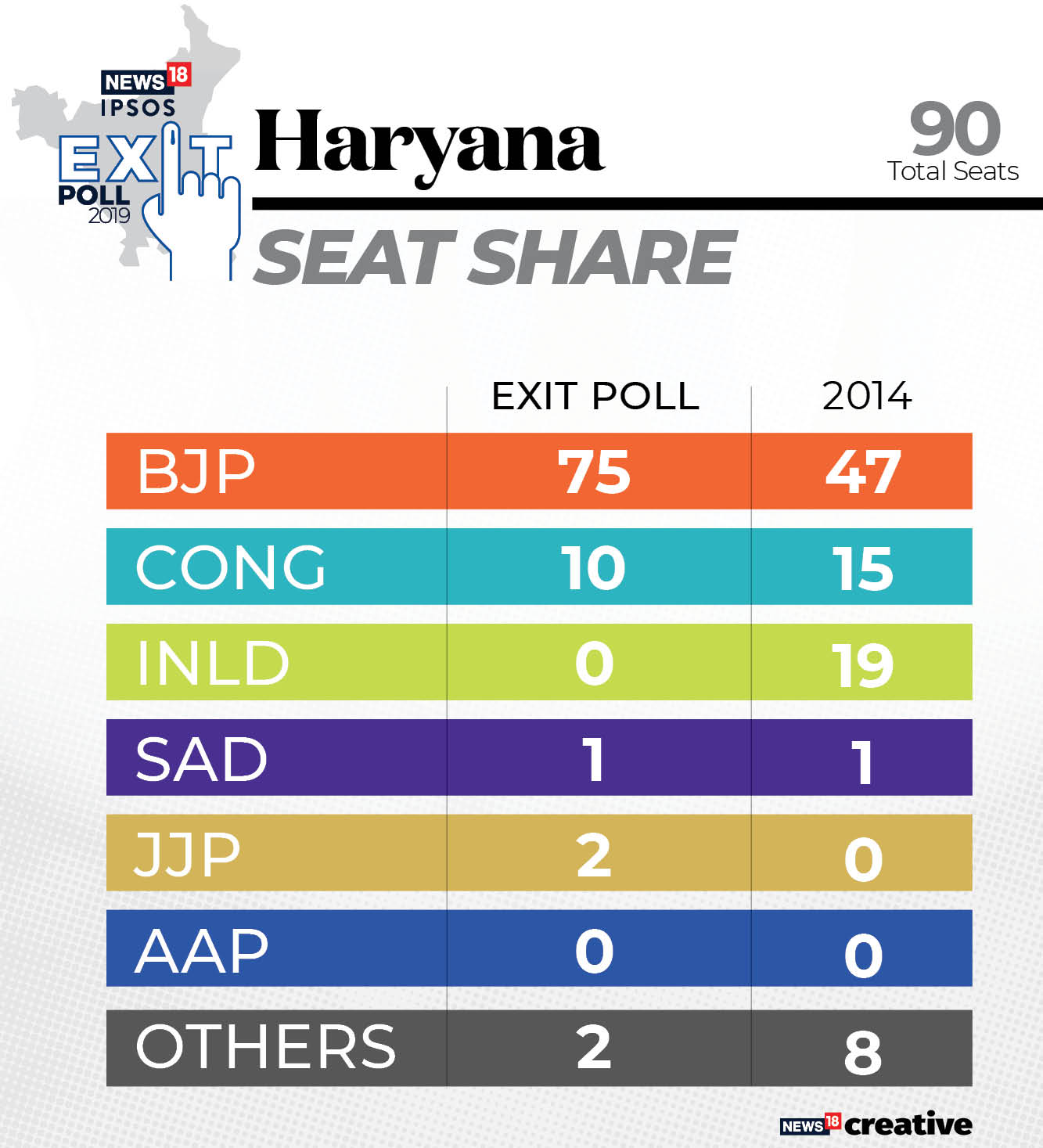Haryana_Exit poll Vote Share